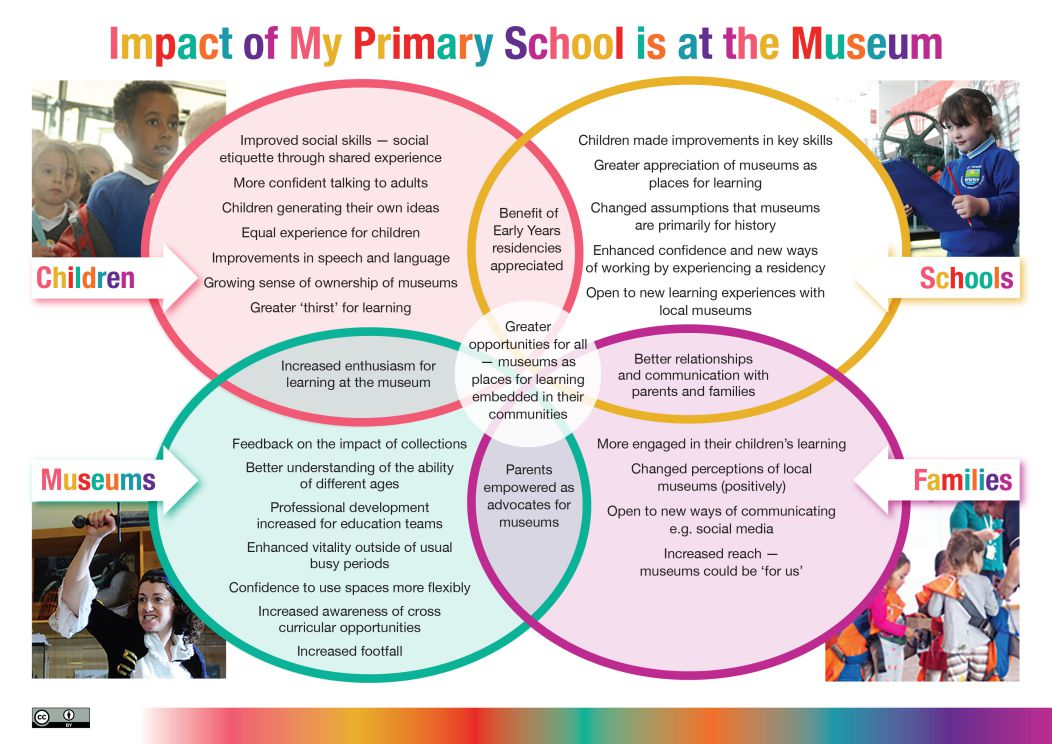 MPSM Venn diagram